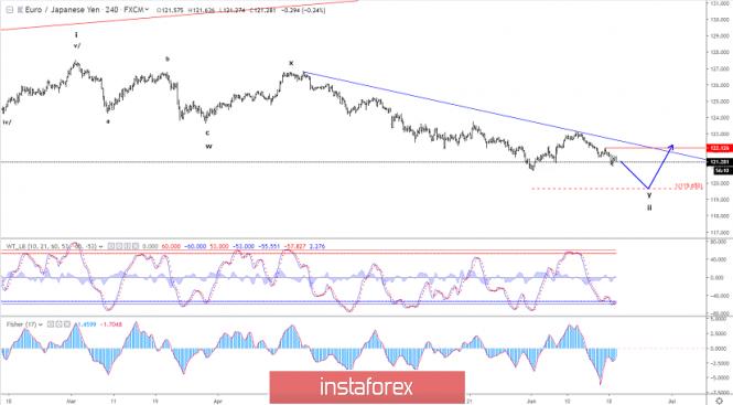 InstaForex Analytics: Phân tích sóng Elliott của EUR/JPY cho ngày 20 tháng 6 năm 2019