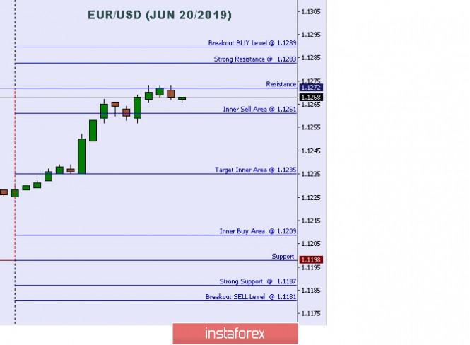 InstaForex Analytics:  การวิเคราะห์ทางเทคนิคของ ระดับระหว่างวันที่มีความสำคัญของคู่สกุลเงินยูโรและดอลลาร์สหรัฐ (EUR/USD)  สำหรับวันที่ 20 เดือนมิถุนายน ปี2019