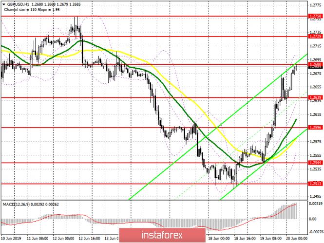 InstaForex Analytics: الباوند/الدولار: خطة الجلسة الأوروبية ليوم 20 يونيو. الجنيه قد يستمر في النمو بعد صدور القرار بشأن سعر الفائدة