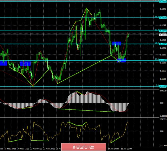 InstaForex Analytics: Прогноз по EUR/USD и GBP/USD на 20 июня. Американская валюта нокаутирована комментариями Джерома Пауэлла