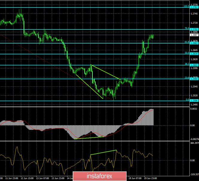 Exchange Rates 20.06.2019 analysis