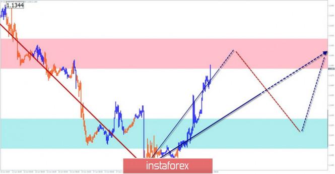InstaForex Analytics: EUR/USD, USD/JPY, AUD/USD. Упрощенный волновой анализ и прогноз на 20 июня