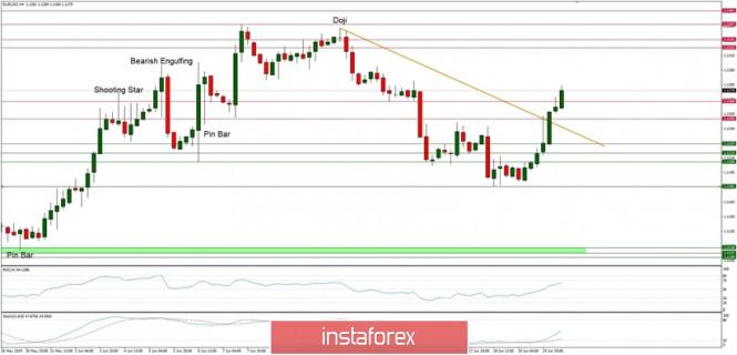 InstaForex Analytics: Phân tích kỹ thuật của EUR/USD cho ngày 20/06/2019: