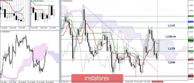 InstaForex Analytics: EUR/USD и GBP/USD 20 июня – рекомендации технического анализа