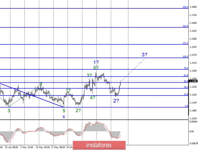 InstaForex Analytics: Волновой анализ EUR/USD и GBP/USD за 20 июня. Джером Пауэлл вызвал массовые распродажи доллара