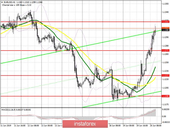 InstaForex Analytics: EUR / USD: plan para la sesión estadounidense del 22 de junio. El euro continuó fortaleciéndose frente al dólar estadounidense