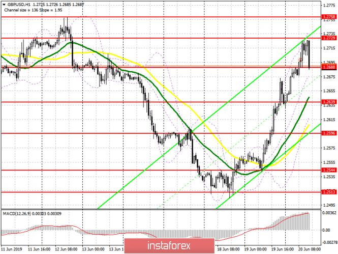InstaForex Analytics: GBP / USD plan para la sesión estadounidense del 20 de junio. La libra aumentó inesperadamente después de la decisión del Banco de Inglaterra de que no cambió las tasas de interés