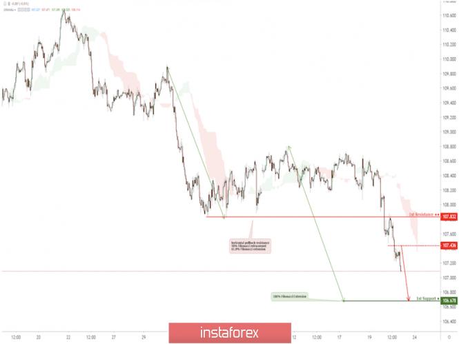 Exchange Rates 21.06.2019 analysis