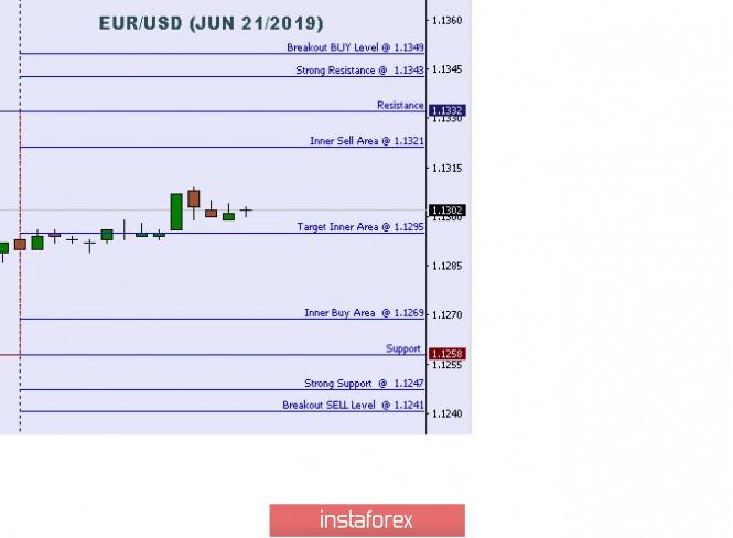 InstaForex Analytics:  การวิเคราะห์ทางเทคนิคของ ระดับระหว่างวันที่มีความสำคัญของคู่สกุลเงินยูโรและดอลลาร์สหรัฐ (EUR/USD)  สำหรับวันที่ 21 เดือนมิถุนายน ปี2019