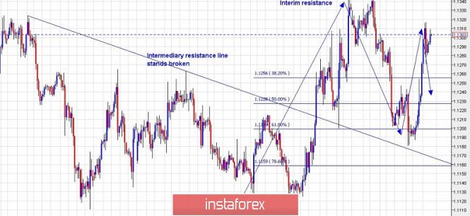 InstaForex Analytics: Търговски план за EUR/USD за 21 юни 2019 г.