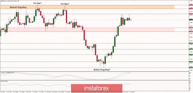 InstaForex Analytics: GBP/USD এর টেকনিক্যাল বিশ্লেষণ (২১ জুন, ২০১৯)