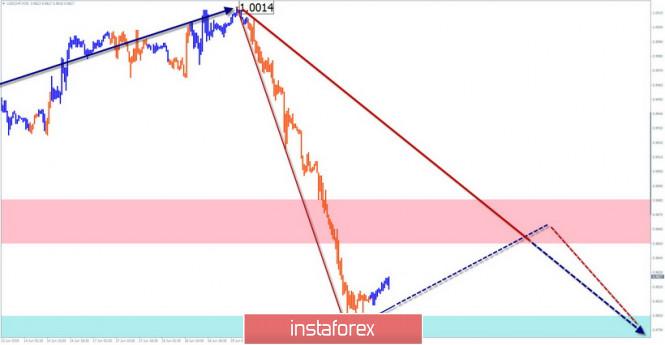 Курс валюты на 21.06.2019 analysis