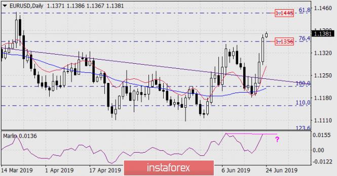 InstaForex Analytics: Прогноза за EUR/USD за 24 юни 2019 г.