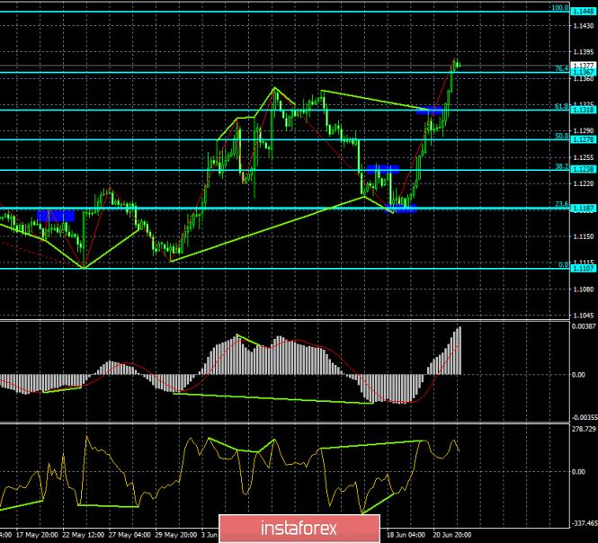 InstaForex Analytics: Previsão para o EUR/USD e GBP/USD em 24 de junho. O euro e a libra estão de volta à liderança graças à atividade comercial nos EUA