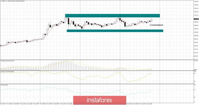 InstaForex Analytics: BTC 24.06.2019 - Consolidação