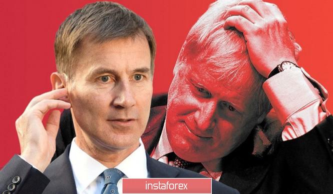 InstaForex Analytics: GBP/USD. Семеен скандал понижи рейтинга на Джонсън и подкрепи британската валута