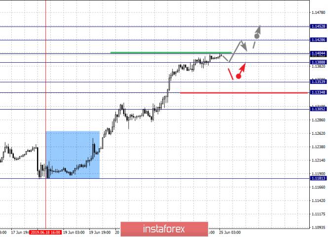 InstaForex Analytics: Фрактальный анализ по основным валютным парам на 25 июня