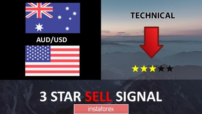 InstaForex Analytics:  คู่สกุลเงินดอลลาร์ออสเตรเลียและดอลลาร์สหรัฐ (AUD/USD ) ย้อนตัวออกจากแนวต้าน และเตรียมการปรับตัวลง!