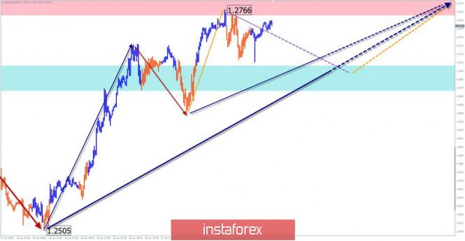 InstaForex Analytics: GBP/USD, USD/JPY, USD/CHF. Упрощенный волновой анализ и прогноз на 25 июня