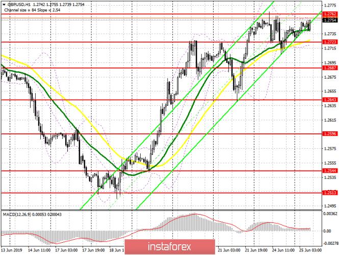 InstaForex Analytics: GBP/USD: план на европейскую сессию 25 июня. Покупатели фунта нацелены на прорыв 1.2762