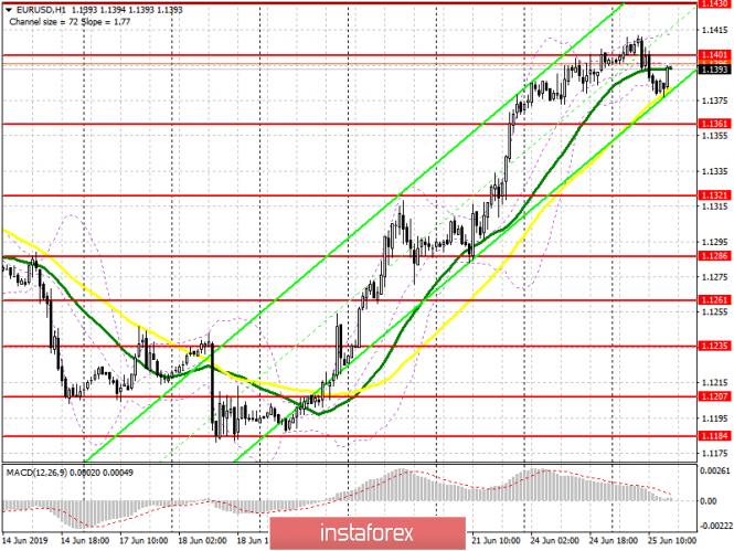InstaForex Analytics: EUR / USD plan para la sesión estadounidense del 25 de junio. La corrección del euro está por empezar, pero mucho depende del discurso del presidente de la Fed