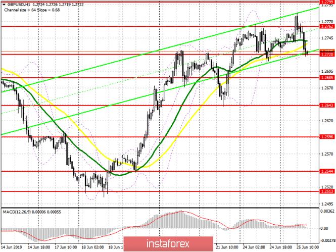 InstaForex Analytics: GBP/USD: plan para la sesión estadounidense del 25 de junio. Los compradores de la libra fueron incapaces de mantener la resistencia de 1.2762, que se esperaba que lleve a una corrección