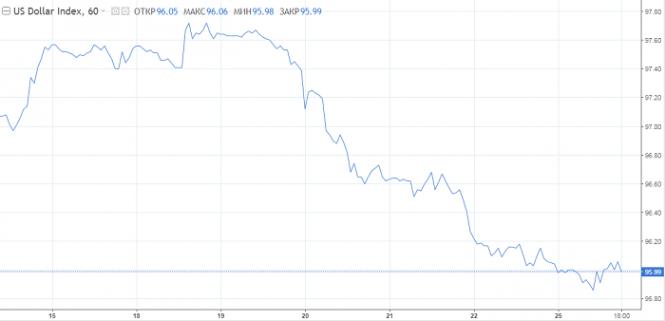 Курс валюты на 25.06.2019 analysis