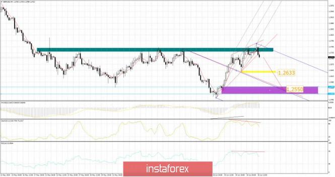 Exchange Rates 25.06.2019 analysis