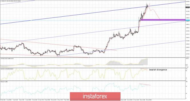 InstaForex Analytics: Oro 06.25.2019 -  línea de tendencia superior se mantuvo exitosamente, caída posible