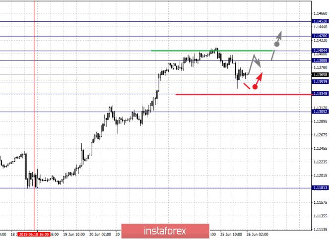 InstaForex Analytics: Фрактальный анализ по основным валютным парам на 26 июня