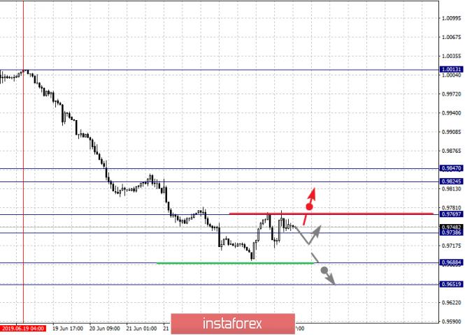 Exchange Rates 26.06.2019 analysis