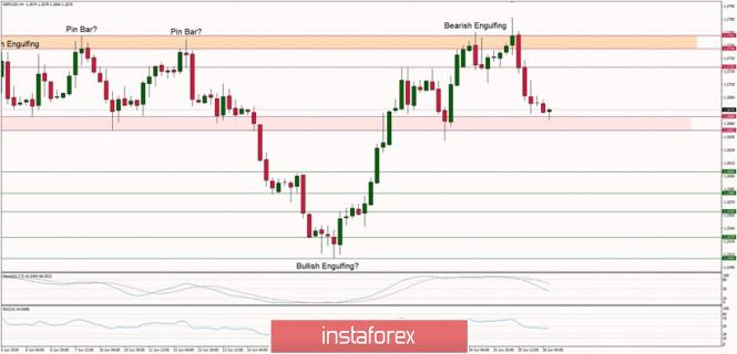 InstaForex Analytics: Технически анализ на GBP/USD за 26 юни 2019 г.