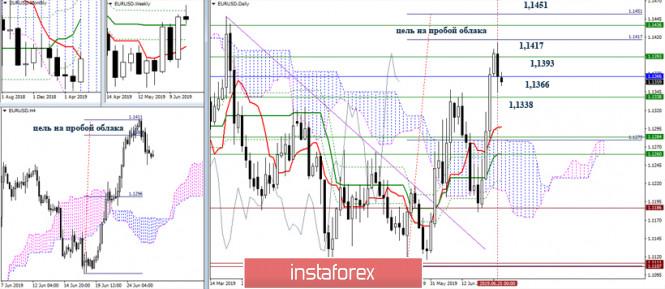 InstaForex Analytics: EUR/USD и GBP/USD 26 июня – рекомендации технического анализа