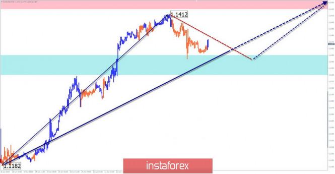 InstaForex Analytics: EUR/USD, AUD/USD. Упрощенный волновой анализ и прогноз на 26 июня