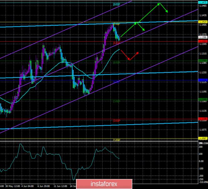 InstaForex Analytics: Обзор EUR/USD. 26 июня. Прогноз по системе «Каналы регрессии». Большинство членов FOMC считает необходимостью стимулирование экономики