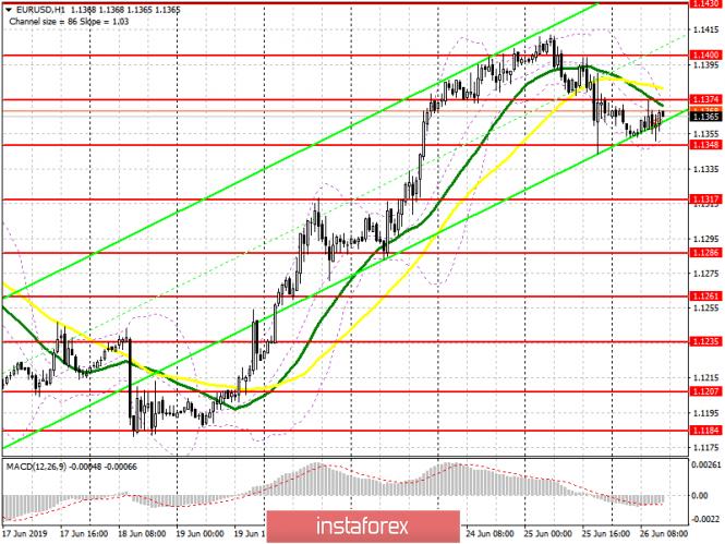 InstaForex Analytics: EUR/USD: план на американскую сессию 26 июня. Снижение евро замедлилось, однако коррекция еще не завершена