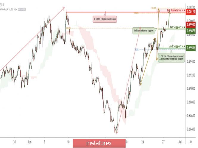 Exchange Rates 27.06.2019 analysis