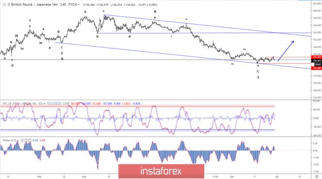 Exchange Rates 28.06.2019 analysis