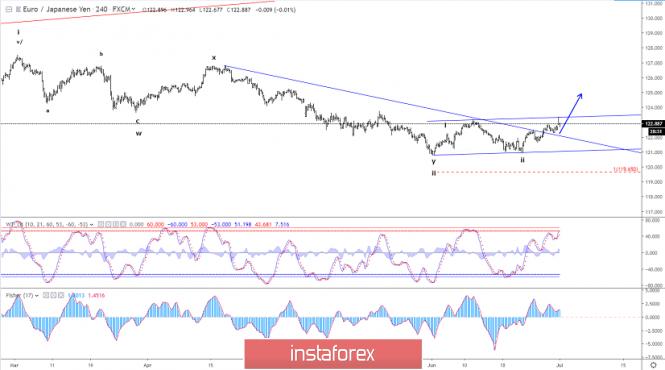 Exchange Rates 01.07.2019 analysis