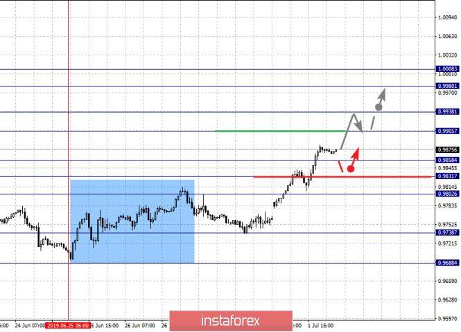 Exchange Rates 02.07.2019 analysis