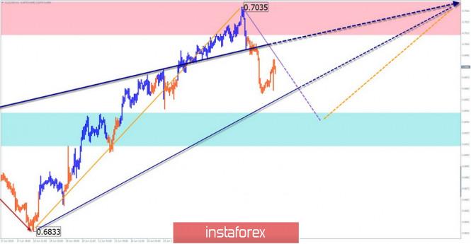 Курс валюты на 02.07.2019 analysis
