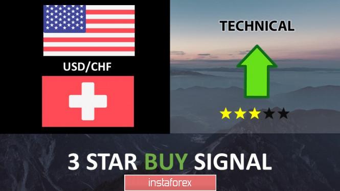 Exchange Rates 03.07.2019 analysis