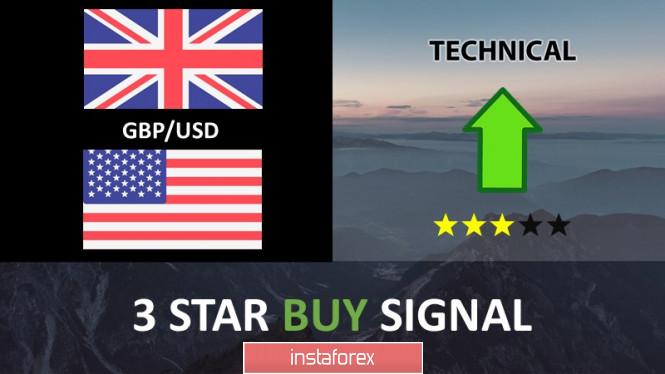Exchange Rates 04.07.2019 analysis