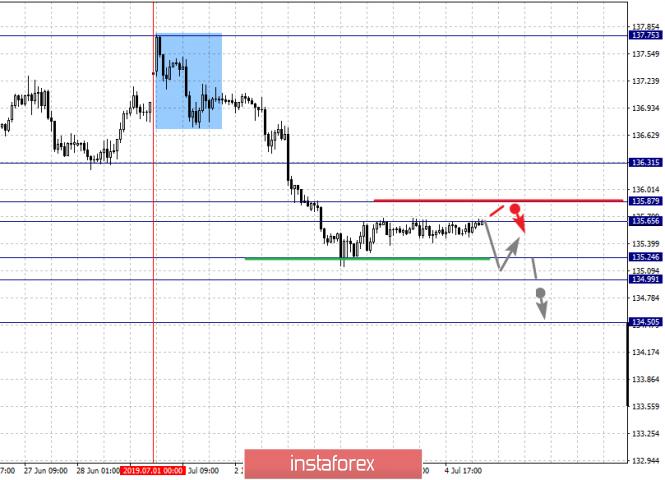 Exchange Rates 05.07.2019 analysis