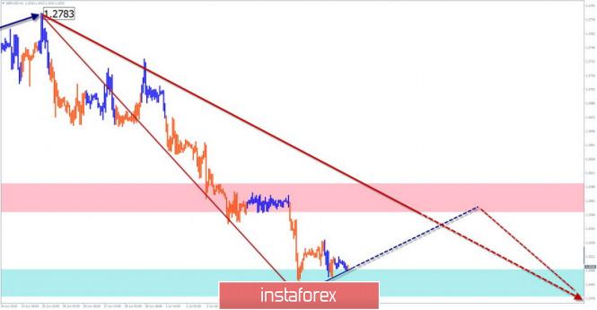 InstaForex Analytics: GBP/USD, USD/JPY, USD/CHF. Жеңілдетілген толқынды талдау және  9 шілдеге болжам