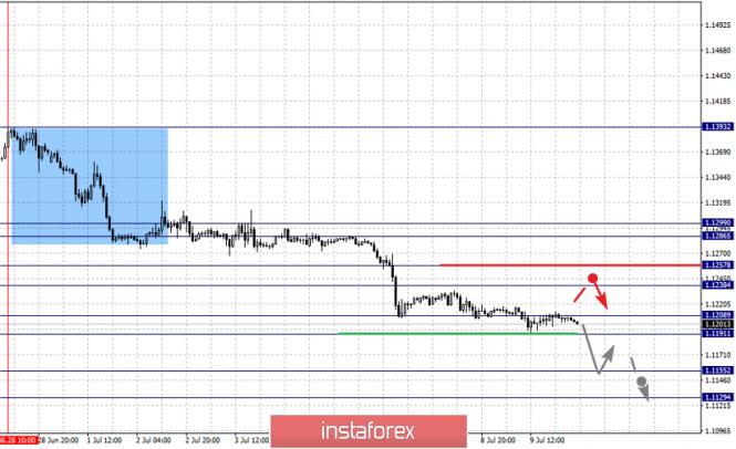 InstaForex Analytics: 10 шілдедегі негізгі валюта жұптары бойынша фракталдық талдау