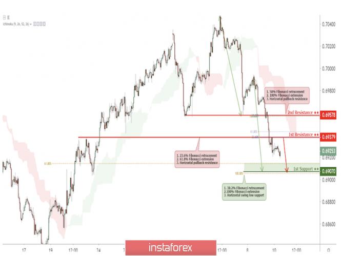 Exchange Rates 10.07.2019 analysis