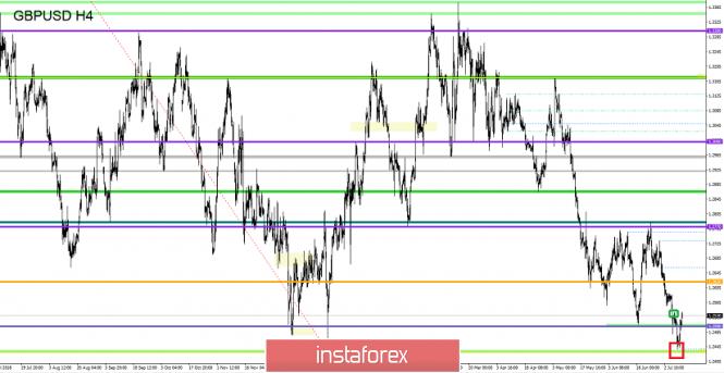 Exchange Rates 11.07.2019 analysis