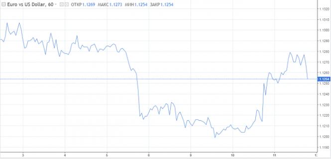Курс валюты на 11.07.2019 analysis