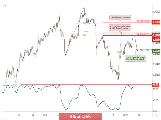 Exchange Rates 12.07.2019 analysis